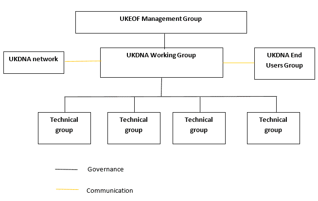 UK DNA WG diagram